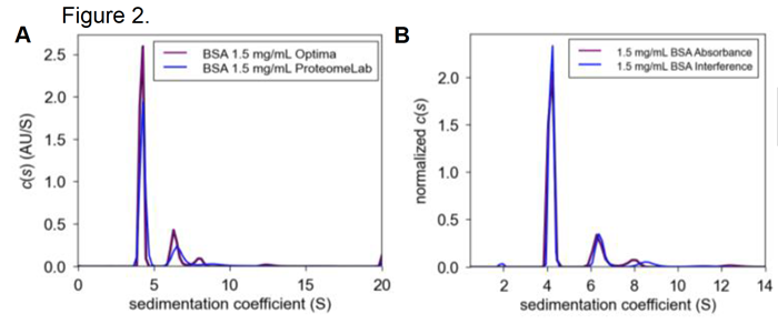 SEDFIT c(s) plots of 1.5 mg/mL BSA in PBS between instruments (A) and optical systems of the Optima AUC (B).