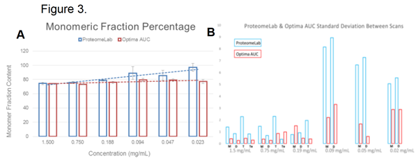Fractional content of BSA over 7-fold dilution series in a series of 5 replicates assayed for monomer content (A) and standard deviation (B).
