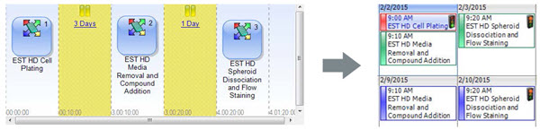 Figure 7. Automated HDP Compound Screen. The software for an automated screening system can link together the steps of the four day workflow and interleave experiments on a calendar to show instrument availability.