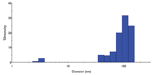 Figure 3. Representative plot of DLS data acquired from purified exosomes.