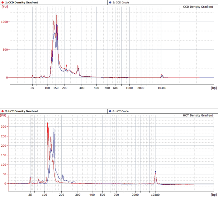 Figure 4. Electrophoretic BioAnalyzer trace of exosomal total RNA derived from CCD 841 CoN (top) and HCT 116 (bottom) cells isolated with (red) or without (blue) a density gradient.