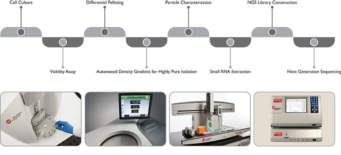 Figure 8. Beckman Coulter's standardized exosome workflow.