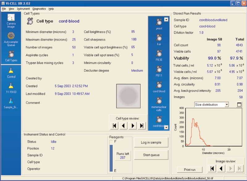 Cell type parameters used to analyze cord blood cells