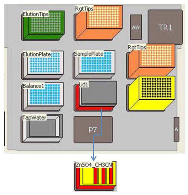 "Figure 2. Deck layout on the Biomek NXP Workstation, configured for preparation of serum samples prior to the analysis of 25-OHVitamin D3 by LC/MS/MS. Sample tubes are presented to the instrument using the automated tube barcode reader (deck position ""A""). A plate to balance the centrifuge is filled with water based on the number of samples being processed."