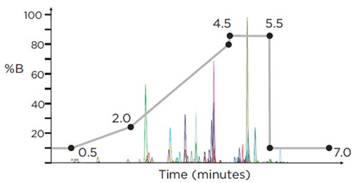 Figure 3. HPLC gradient (% Mobile Phase B) for the analysis of 53 target compounds on the SCIEX Triple Quad™ 4500 LC/MS/MS system, using positive electrospray ionization (ESI), with a run-time of 7 minutes. Overlaid is a representative chromatogram displaying all analytes at their respective cut-off concentration levels.