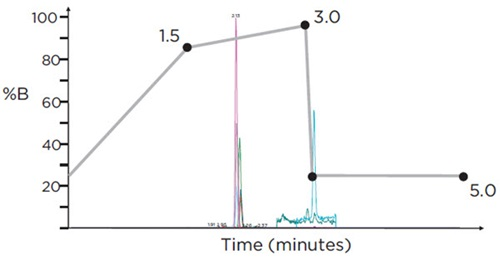 Figure 4. HPLC gradient (% Mobile Phase B) for the analysis of 3 target compounds on the SCIEX Triple Quad™ 4500 LC/MS/MS system, using negative electrospray ionization (ESI), with a run-time of 5 minutes. Overlaid is a representative chromatogram displaying all analytes at their respective cut-off concentration levels.