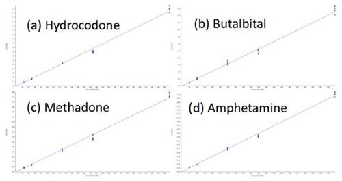 Figure 5. Representative calibration curves plotting Area Ratio (Y-axis) vs. Concentration Ratio (X-axis) for (a) Hydrocodone, (b) Butalbital, (c) Methadone, and (d) Amphetamine. The curves demonstrate the precision and linearity of the analysis.