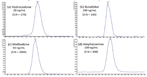Figure 6. Representative chromatograms at the cut-off level for (a) Hydrocodone, (b) Butalbital, (c) Methadone, and (d) Amphetamine, demonstrating the excellent sensitivity of this analysis.