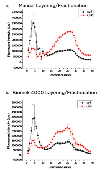 Fig. 1a and 1b. Manual versus Biomek 4000 Workstation preparation of a 5–20% linear sucrose gradient.
