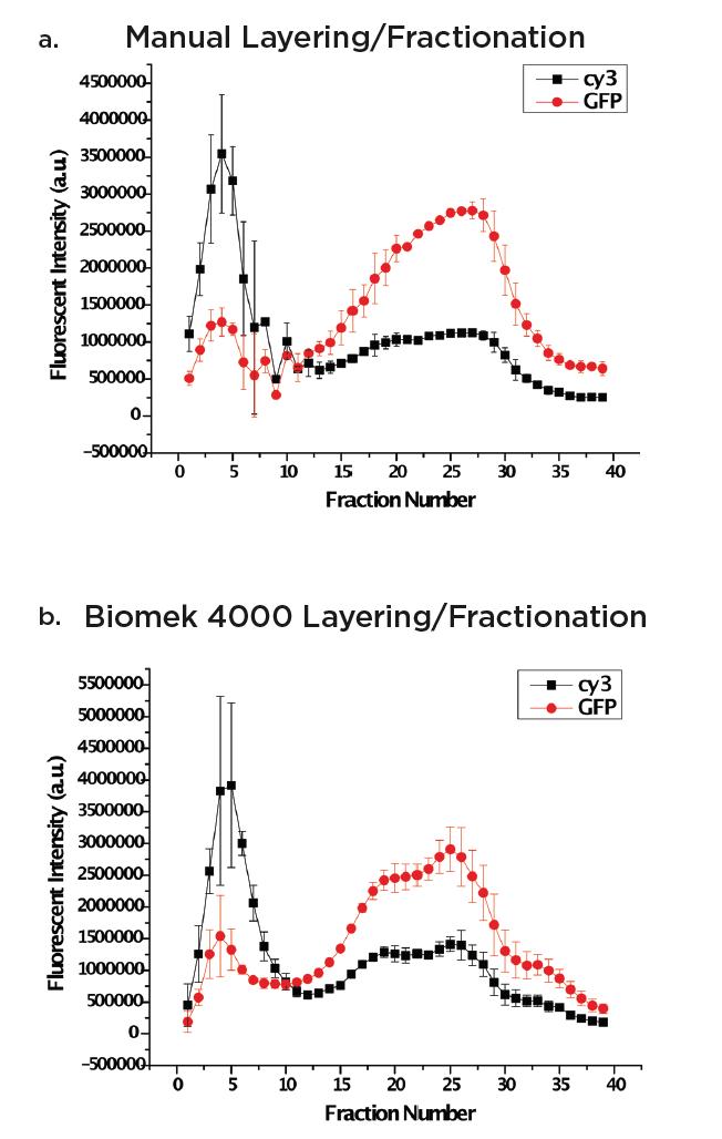Fig. 1a y 1b. Preparación manual frente a preparación de la estación de trabajo Biomek 4000 de un gradiente de sacarosa lineal del 5 al 20%.