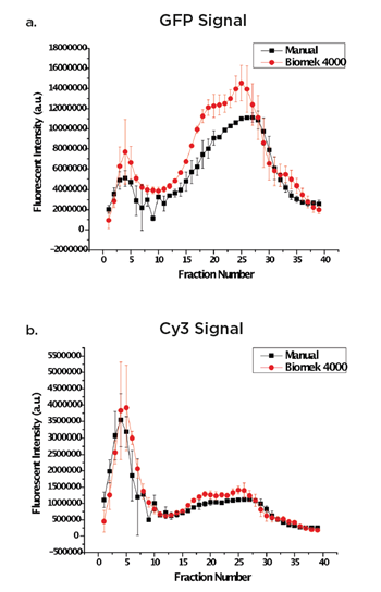 Fig. 2a and 2b. Overlaid images of diff erent preparation techniques for eGFP-gp16 (a) and cy3-dsDNA (b).