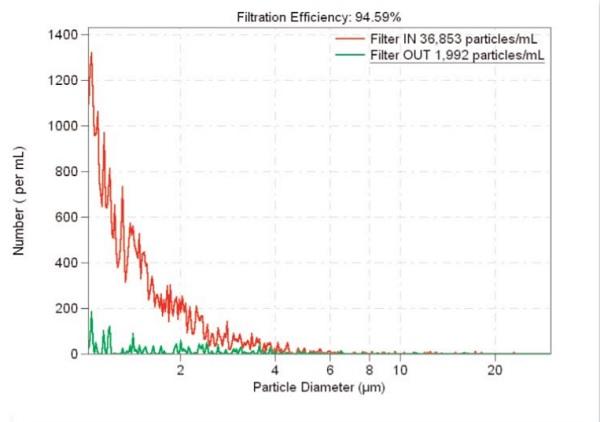 FILTRATION EFFICIENCY 94.59%