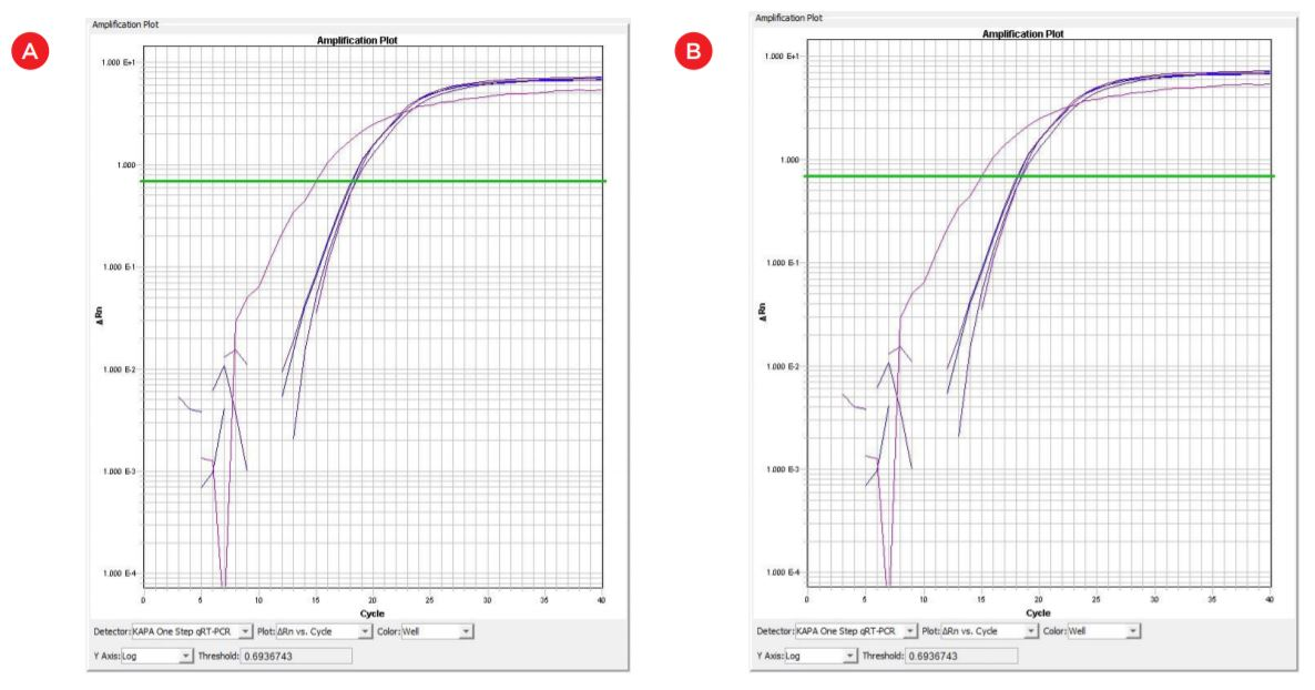 Figure 6. qRT-PCR amplification plots (cycle number vs. florescence) corresponding to automated (a) and manual (b) RNA templates. RNA template concentration 50 ng/uL; X: positive control 200 ng/uL. No amplification in negative control