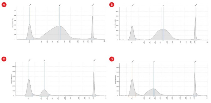 Figure 6. Fragment distribution in Agilent TapeStation corresponding to (a) Covaris shears: average size 668 bp, (b) left size selection: average size 721 bp, (c) right size selection: average size 152 bp and (d) double size selection: average size 343 bp. X axis: size (bp); Y axis: Sample intensity.