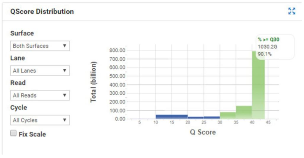 Figure 6. Q Score distribution for the Nextera DNA Flex HiSeqX run.