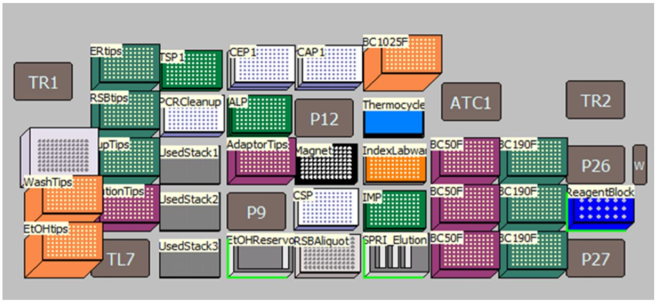 Figure 4. Deck Layout for Illumina TruSeq® Nano DNA Library Prep Kit protocol on Biomek i7 Dual Hybrid for 96 samples with on-deck thermocycling option