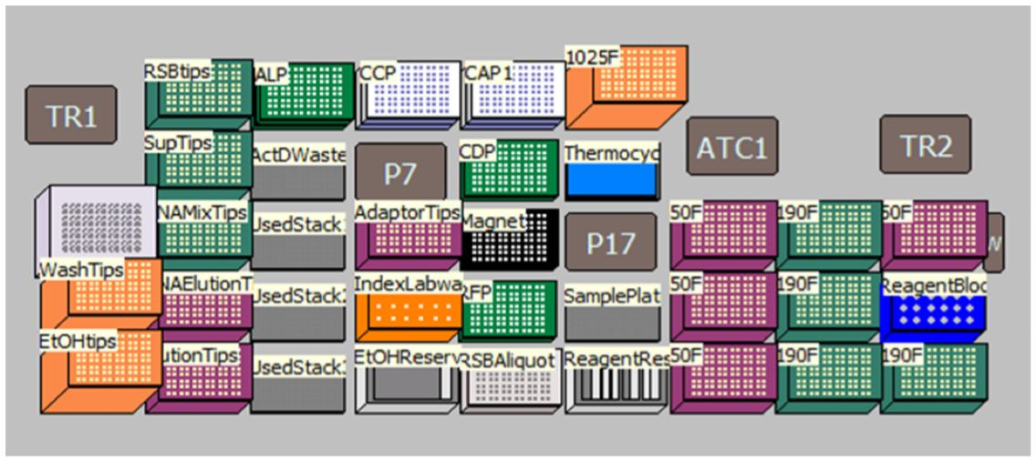 Figure 4. Deck Layout for TruSeq Stranded mRNA Sample Preparation Kit protocol on Biomek i7 Dual Hybrid for 96 samples with on-deck thermocycling option. Thermo Scientific's ATC