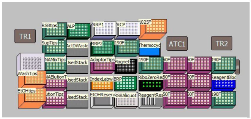 Figure 4. Deck Layout for TruSeq Stranded Total RNA sample preparation Kit protocol on Biomek i7 Dual Hybrid for 96 samples with on-deck thermocycling option