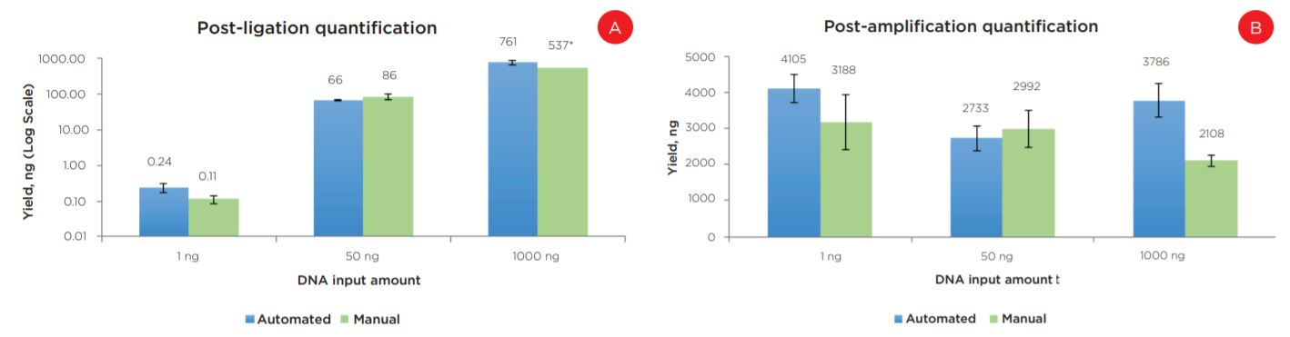 Figure 6. Post-ligation (a) and post-amplification (b) yields indicate the automated method produces libraries with comparable yields to manually prepared samples.