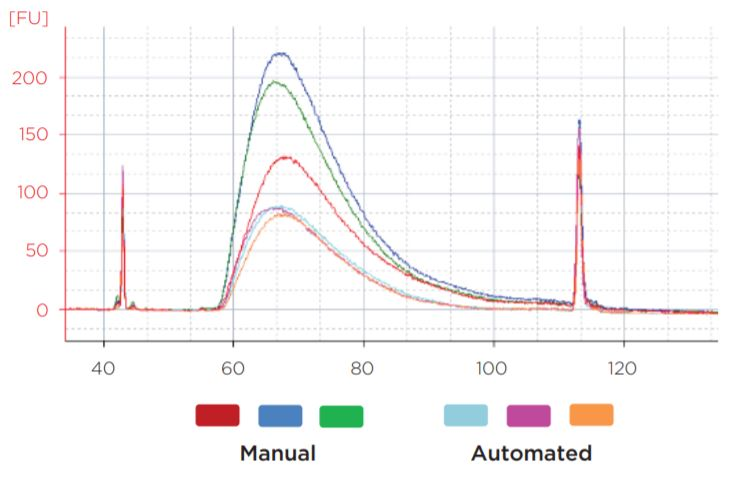 Figure 7. Representative library traces of the 50 ng samples show consistent sizing between automated and manual libraries. The average mode size of the manual libraries was 267 bp, while the automated library average mode size was 266 bp.