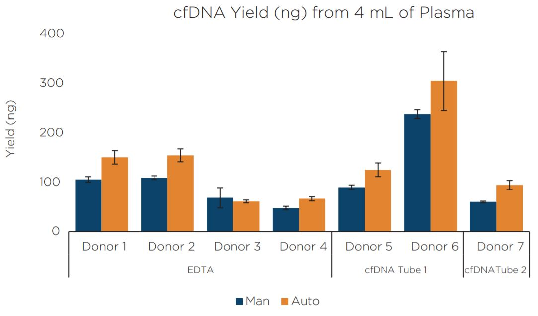 Figure 6. Average DNA yield of manual and automated replicate samples and blood tube types as indicated by Quant-iT™ PicoGreen™.
