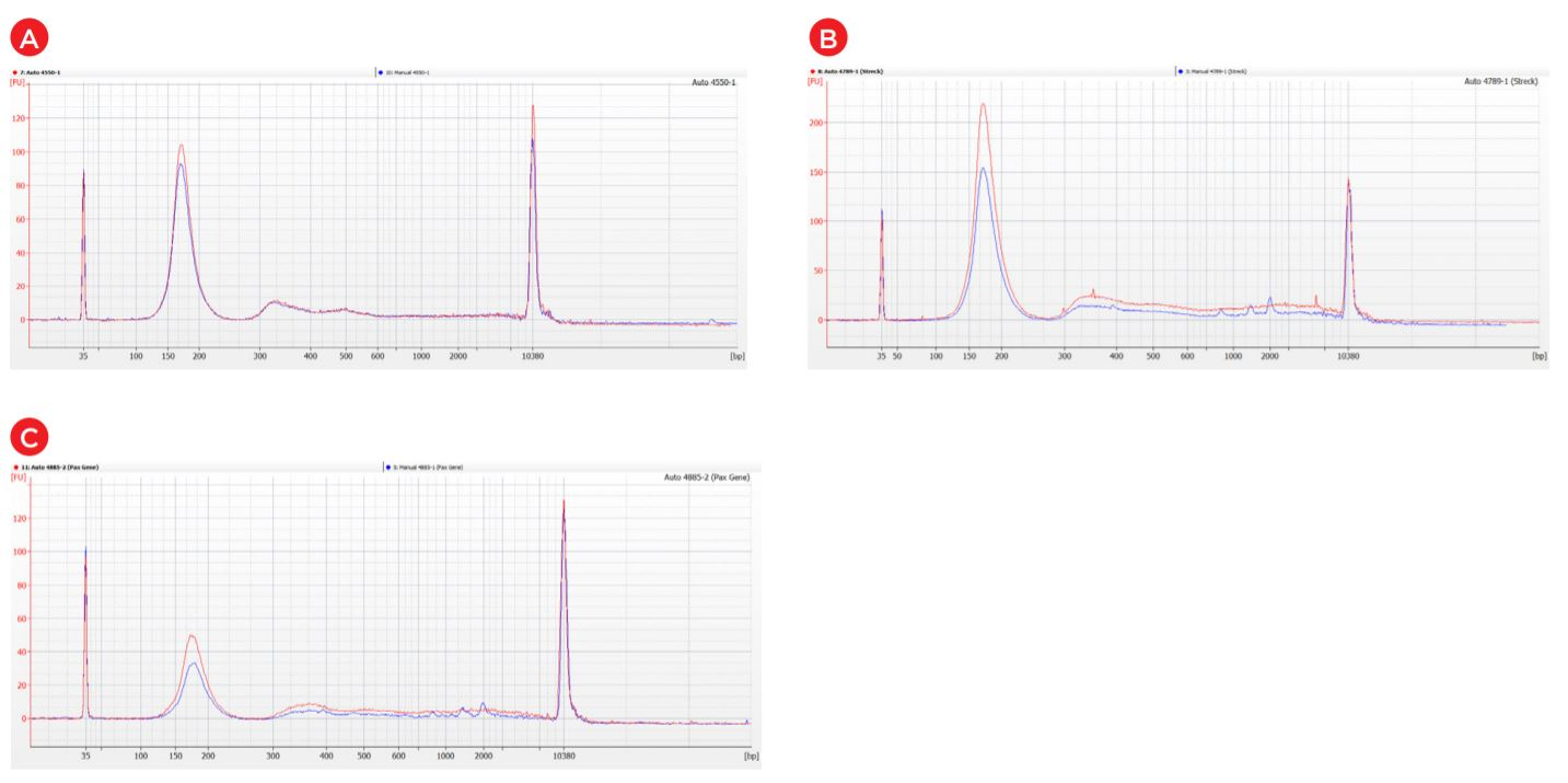 Figure 7. Bioanalyzer overlayed traces of representative cfDNA manually extracted samples (blue lines) and extracted on a Biomek i7 Hybrid (red lines) from EDTA blood collection tubes (A) and two other blood collection tubes (B & C).