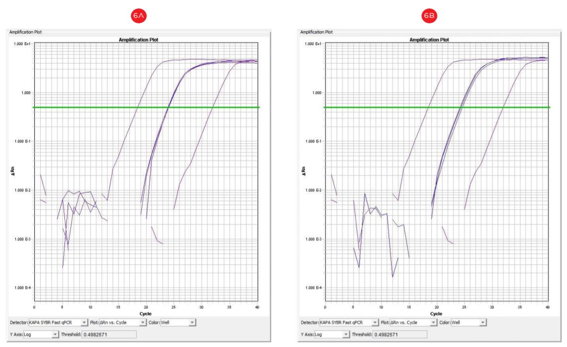 Figure 6. qRT-PCR amplification plots (cycle number vs. florescence) corresponding to manual (A) and automated (B) DNA templates. DNA template concentration 100 ng; X: positive control DNA, 1 µg; y: no template control.