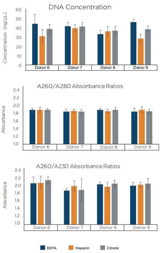 Figure 6. Average DNA concentration and purity ratios of replicate samples and blood tube types as indicated by NanoDrop 8000