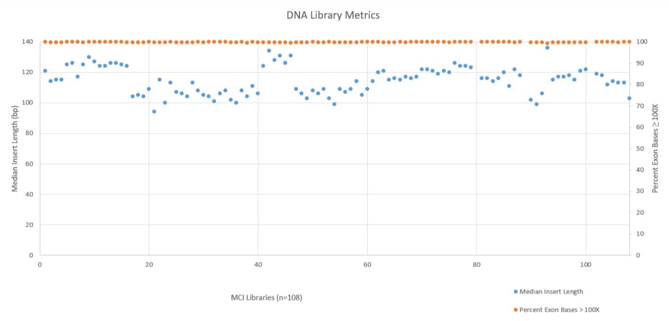 Figure 7. DNA Library Metrics.