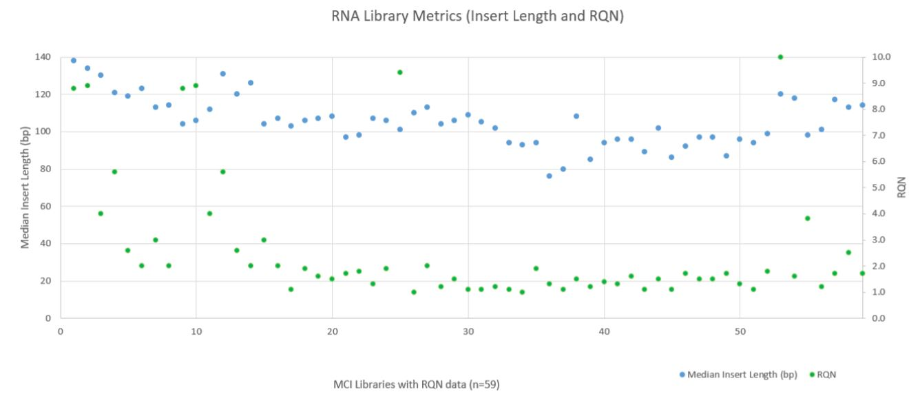 Figure 9. RNA Metrics (Fragment Length and RQN Values).
