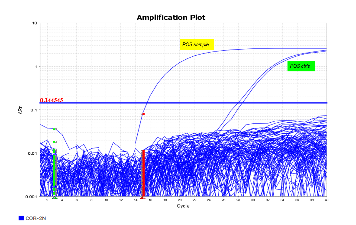 Figure 2- Amplification curves for samples from a 384-well plate