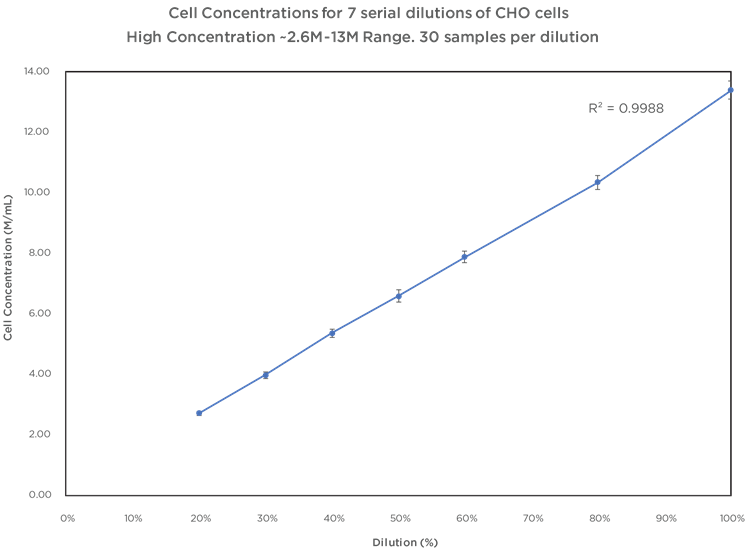 Cell Counting Performance Figure 4