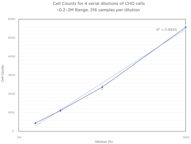 Cell Counting Performance Graph 5