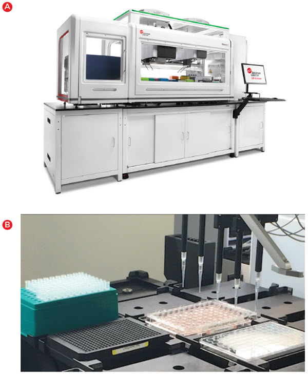 Figure 2. Automated hit picking. A) Biomek i7 with HEPA filters and integrated devices utilized for cell line development. B) Media from the ~15% of wells with colony growth from a single cell were sampled using the Span-8 pipettors and transferred to a black 384-well Tilted Well Plate for analysis on the Octet HTX (Pall Forte Bio).