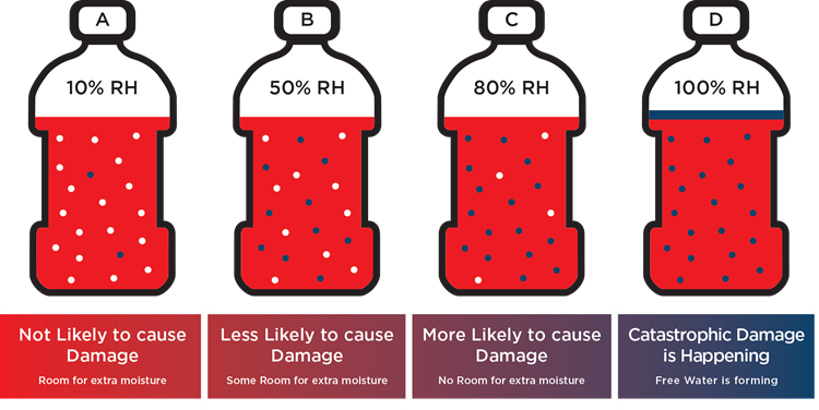 """Bottles visually illustrate how moisture in fluid transitions from being """"not likely to cause to damage"""" to """"catastrophic damage is happening""""."""