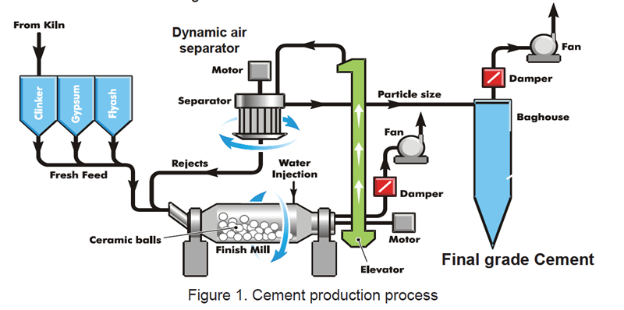 Proceso de producción de cemento