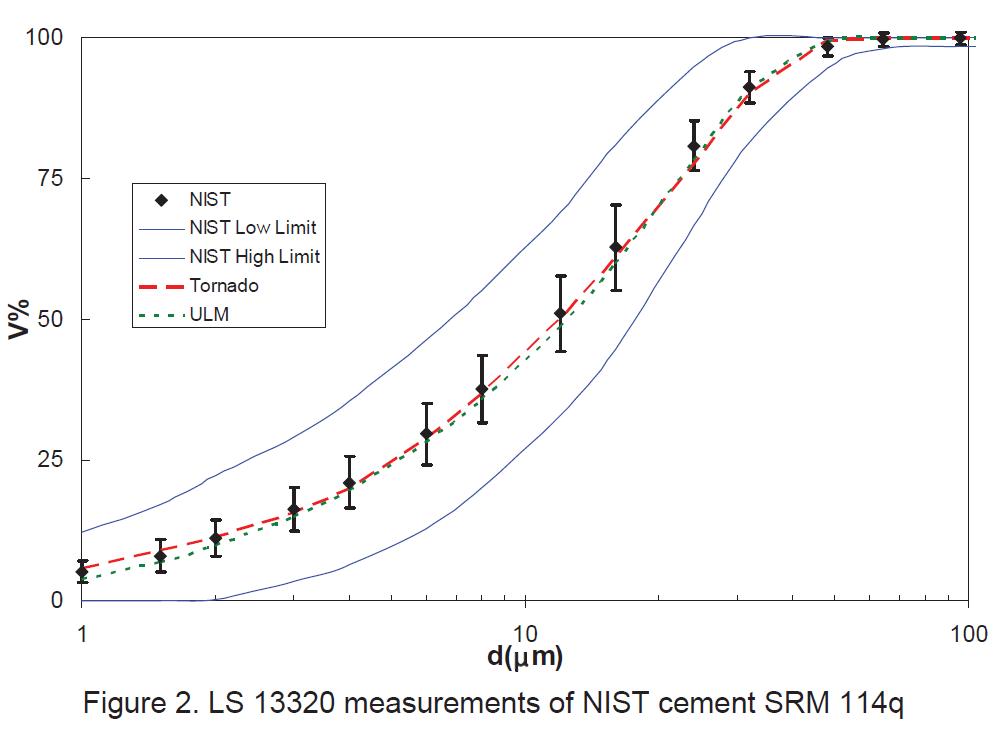 LS 13 320 mediciones de cemento NIST SRM 114q