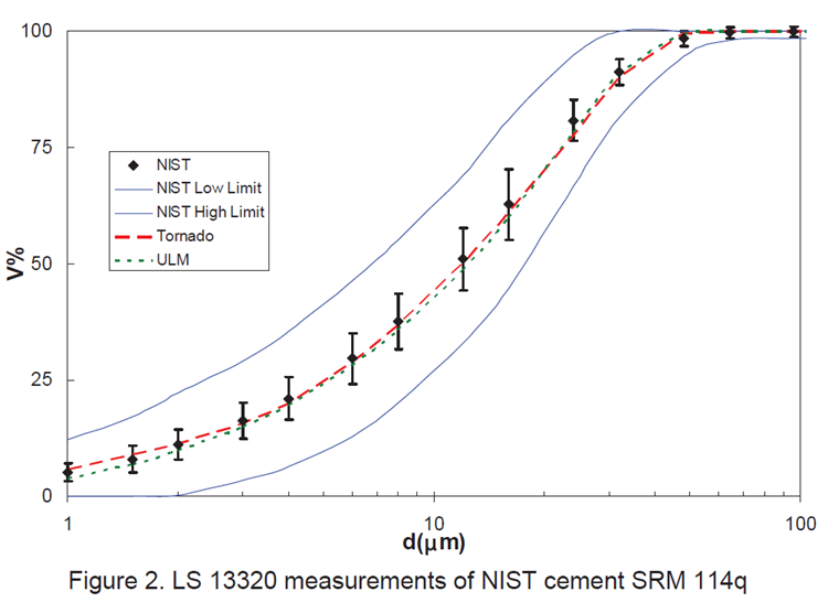 LS 13 320 measurements of NIST cement SRM 114q