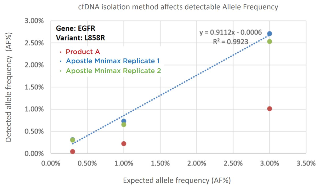 Figure 1. cfDNA extraction method affects allele frequency (AF%)