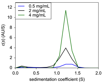 Figure 1. Sedimentation velocity c(s) of Insulin in 0.04N HCl only.