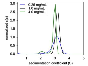 Figure 2. Sedimentation velocity normalized c(s) of concentration titration of formulated Insulin. 0.25 mg/mL (black), 1.0 mg/mL (blue), and 4.0 mg/mL (green) were analyzed for sedimentation coefficient following formulation.