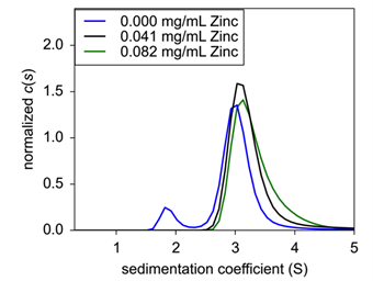 Figure 3. Sedimentation velocity normalized c(s) of concentration titration of formulated Insulin.