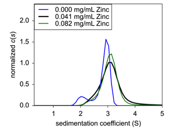 Figure 3. 0.25 mg/mL (black), 1.0 mg/mL (blue), and 4.0 mg/mL (green) were analyzed for sedimentation coefficient following formulation.