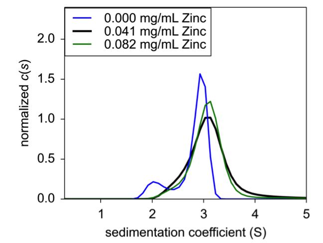 Figure 3. 0.25 mg/mL (black), 1.0 mg/mL (blue), and 4.0 mg/mL (green) were analyzed for sedimentation coefficient following formulation.