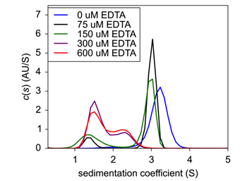 Figure 4. Sedimentation velocity c(s) of EDTA titration with fixed Insulin concentration.