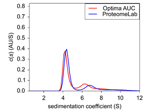 Figure 3. Sedimentation velocity c(s) of BSA at 0.4 OD.
