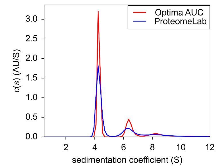 Figure 4. Sedimentation velocity c(s) of BSA at 0.9 OD.