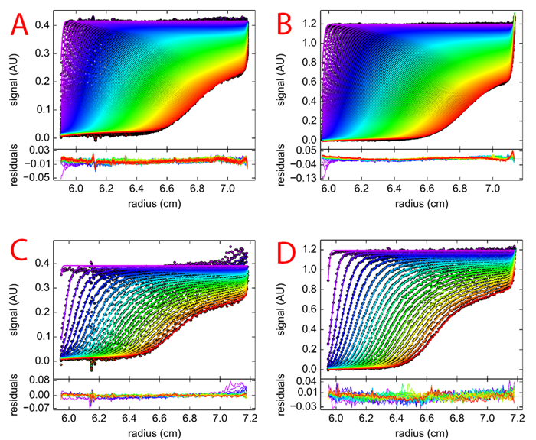 Figure 5. Residual plots of (A) 0.4 OD in Optima AUC (B) 0.9 OD in Optima AUC (C) 0.4 OD in ProteomeLab (D) 0.9 OD in ProteomeLab.
