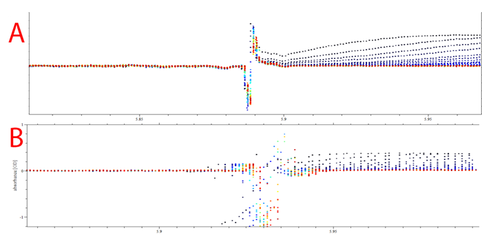 Figure 6. SEDFIT plot of overlay meniscus position of 0.4 OD cell in (A) Optima AUC and (B) ProteomeLab.