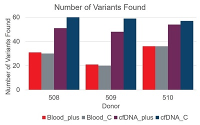 Figure 1 - Number of Variants Found